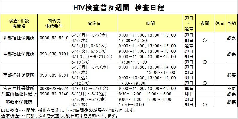 H25年度HIV抗体検査普及週間お知らせ